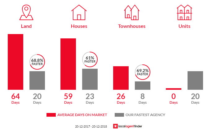 Average time to sell property in Denham Court, NSW 2565