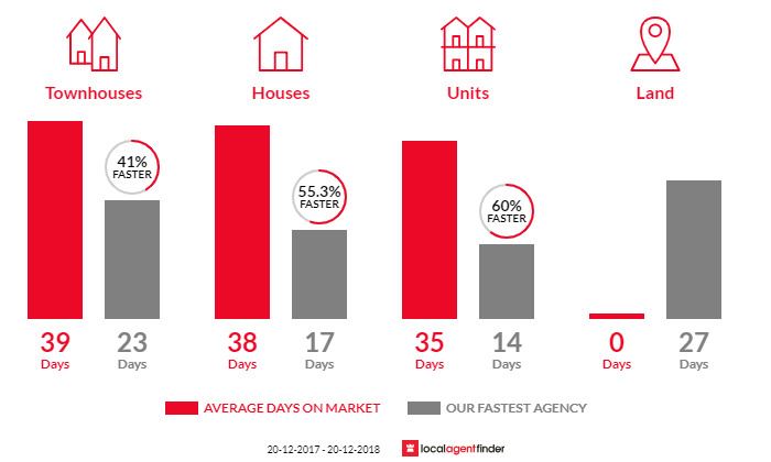 Average time to sell property in Denistone, NSW 2114