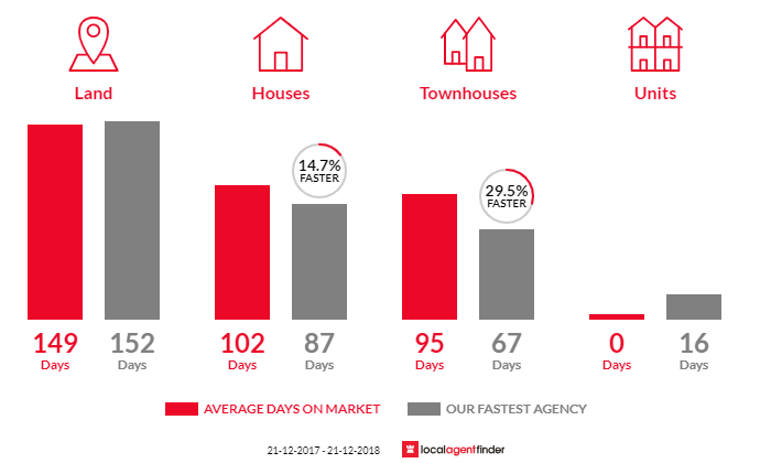 Average time to sell property in Dennington, VIC 3280