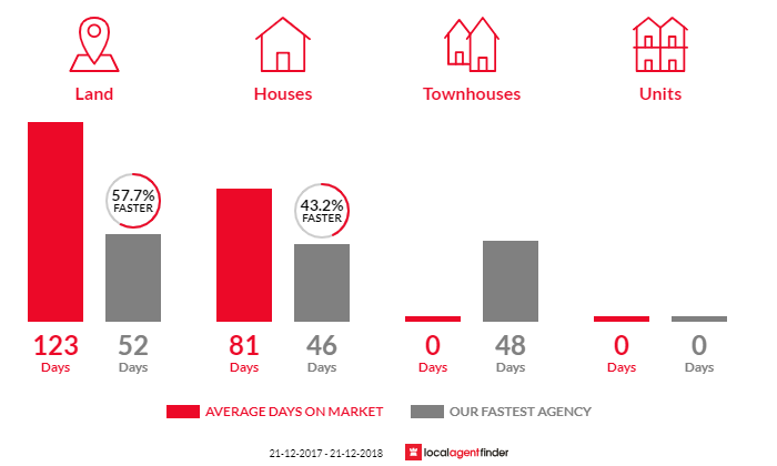 Average time to sell property in Denver, VIC 3461