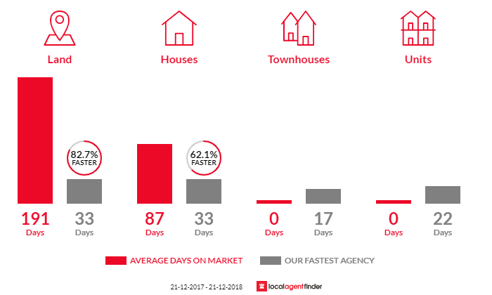 Average time to sell property in Dereel, VIC 3352