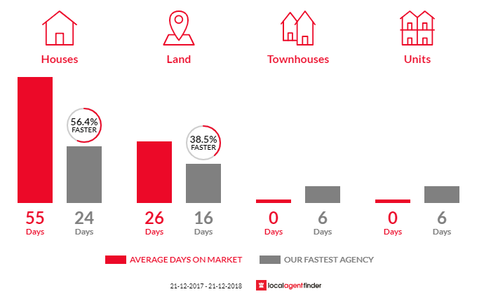 Average time to sell property in Derrimut, VIC 3030