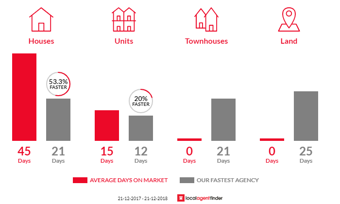 Average time to sell property in Derwent Park, TAS 7009