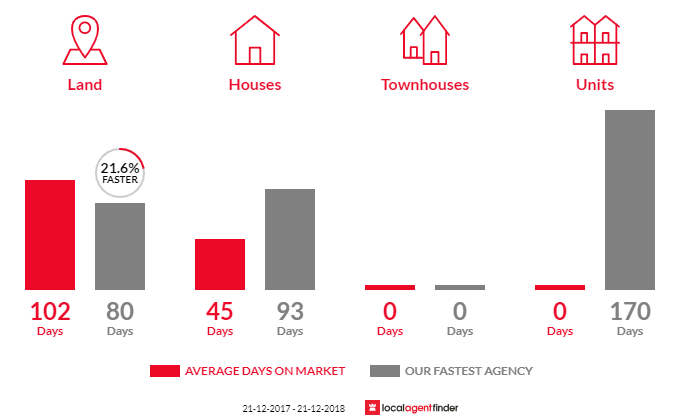 Average time to sell property in Devenish, VIC 3726