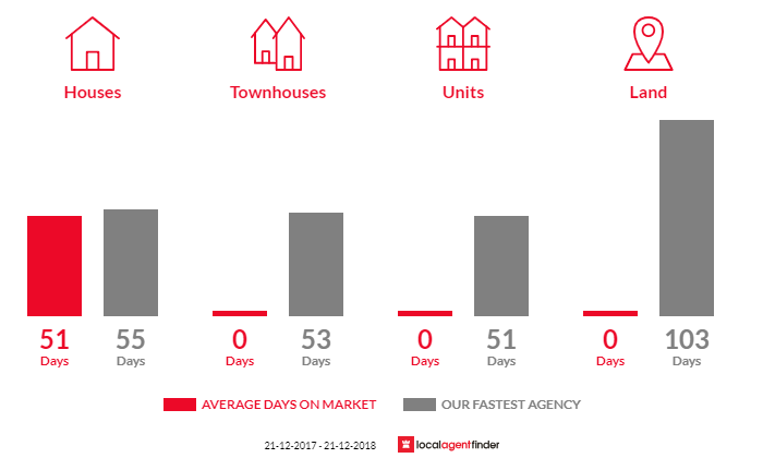 Average time to sell property in Devon Hills, TAS 7300