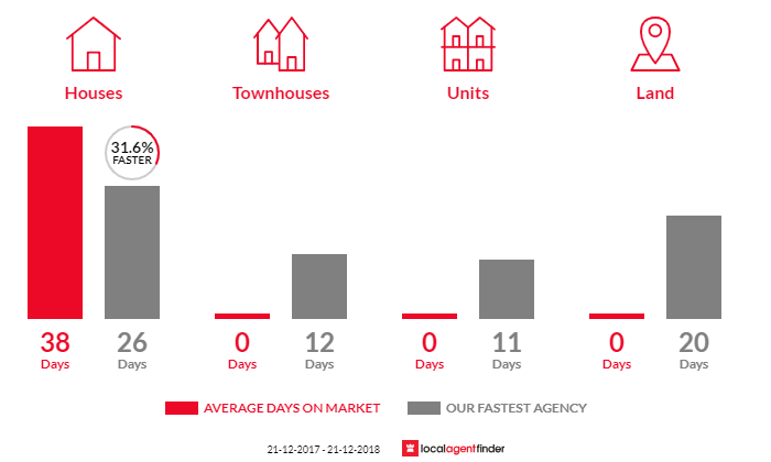 Average time to sell property in Devon Meadows, VIC 3977