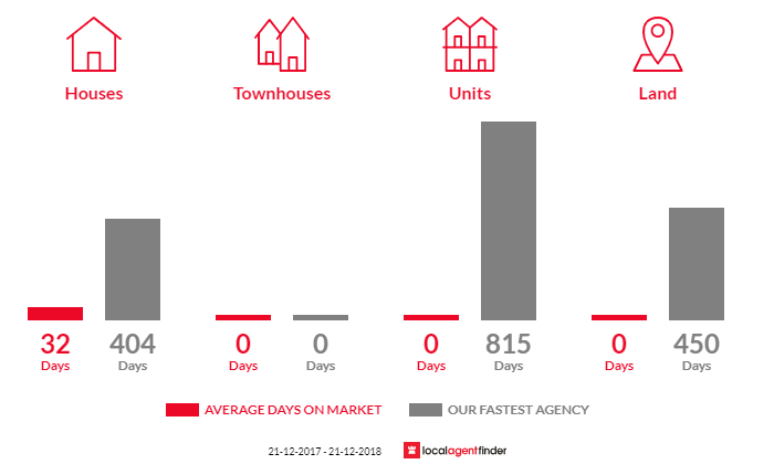 Average time to sell property in Devon North, VIC 3971