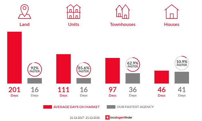 Average time to sell property in Devon Park, SA 5008