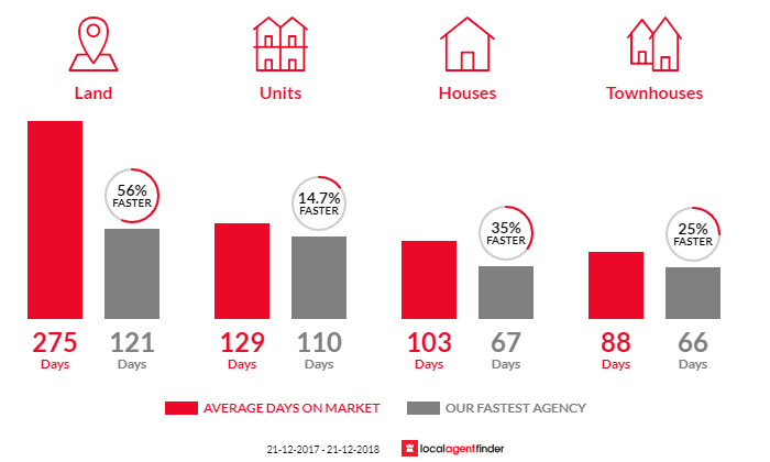 Average time to sell property in Devonport, TAS 7310