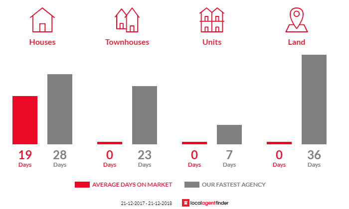 Average time to sell property in Dewhurst, VIC 3808
