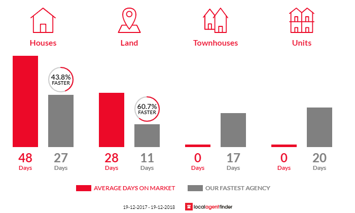 Average time to sell property in Dharruk, NSW 2770