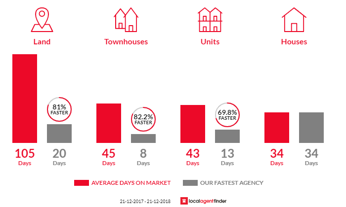 Average time to sell property in Diamond Creek, VIC 3089