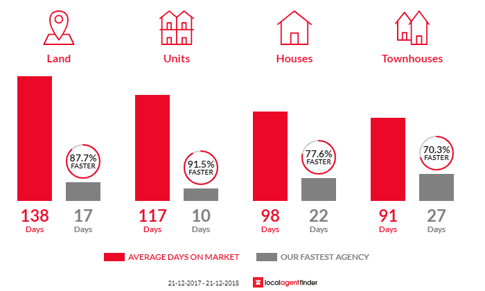 Average time to sell property in Dianella, WA 6059