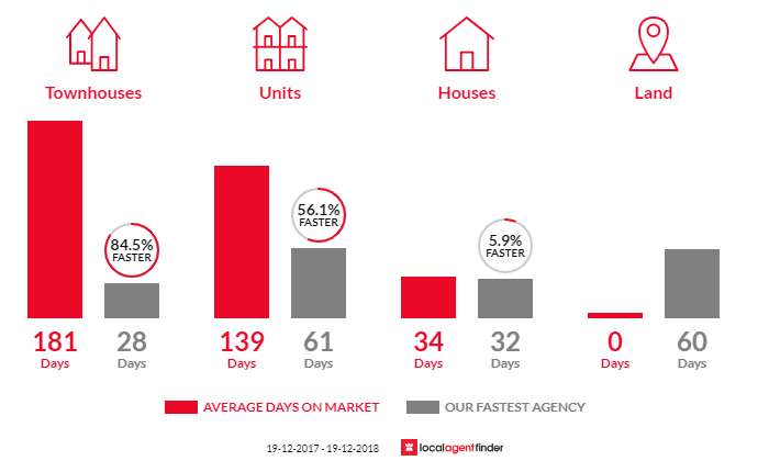 Average time to sell property in Dickson, ACT 2602