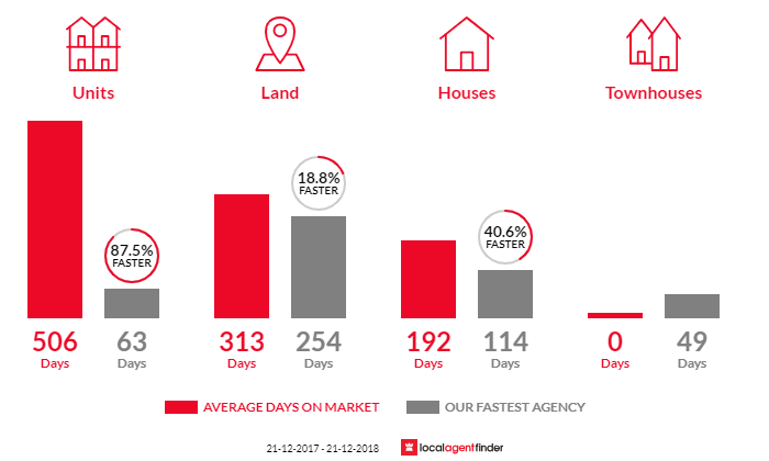 Average time to sell property in Dimboola, VIC 3414