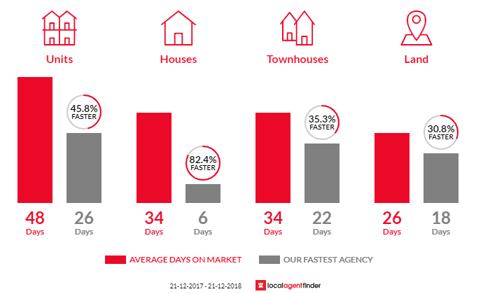 Average time to sell property in Dingley Village, VIC 3172