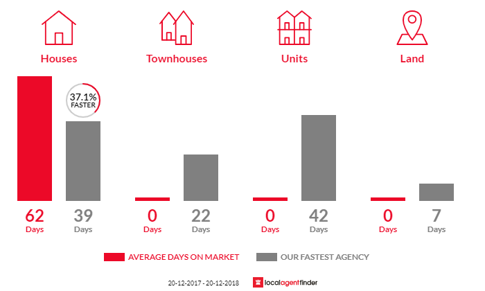Average time to sell property in Dinmore, QLD 4303