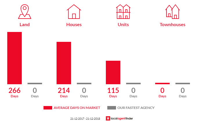 Average time to sell property in Dinner Plain, VIC 3898