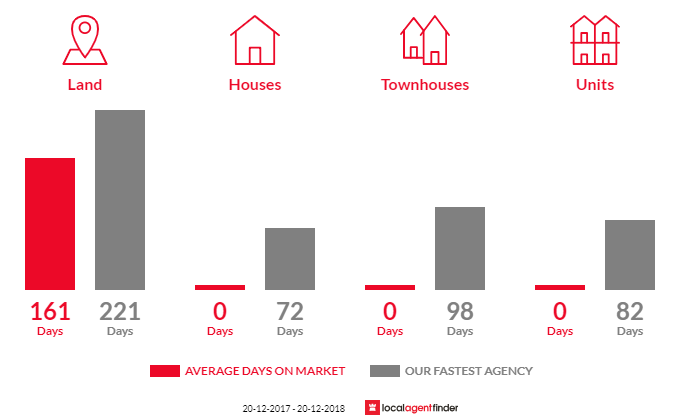Average time to sell property in Diwan, QLD 4873