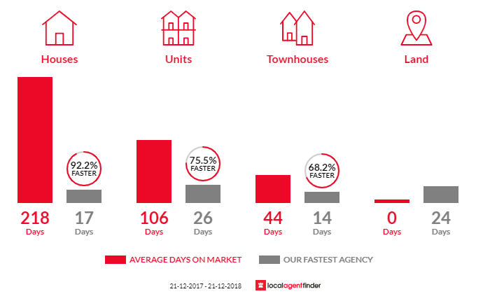 Average time to sell property in Docklands, VIC 3008