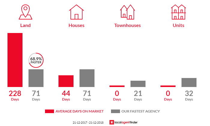 Average time to sell property in Dodges Ferry, TAS 7173