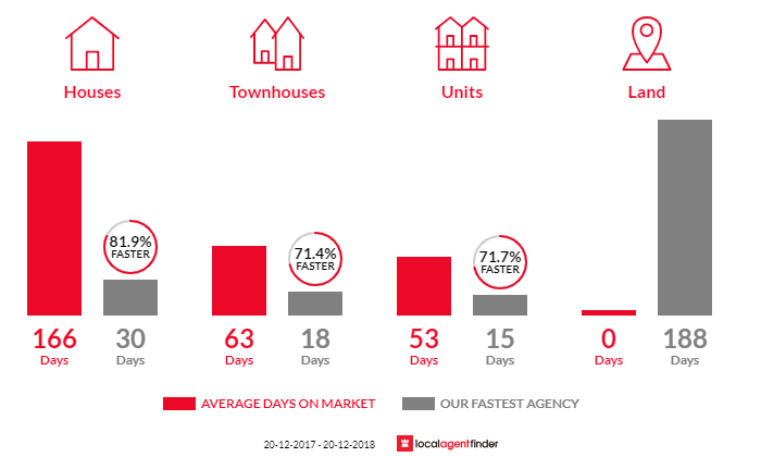 Average time to sell property in Dolls Point, NSW 2219