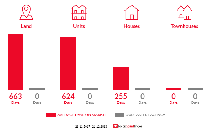 Average time to sell property in Donald, VIC 3480