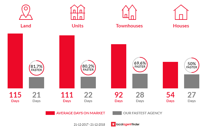 Average time to sell property in Doncaster, VIC 3108