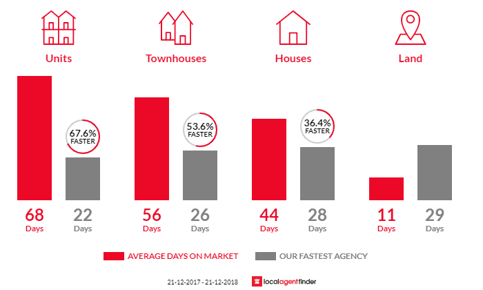 Average time to sell property in Doncaster East, VIC 3109