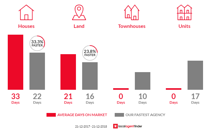 Average time to sell property in Donnybrook, VIC 3064
