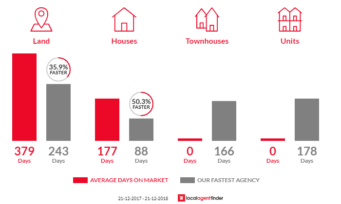 Average time to sell property in Donnybrook, WA 6239