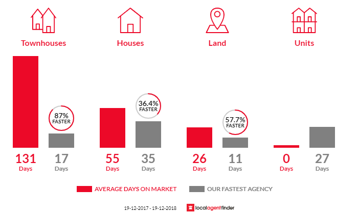 Average time to sell property in Doonside, NSW 2767