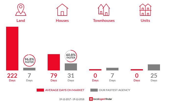 Average time to sell property in Dora Creek, NSW 2264