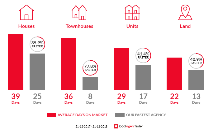Average time to sell property in Doreen, VIC 3754