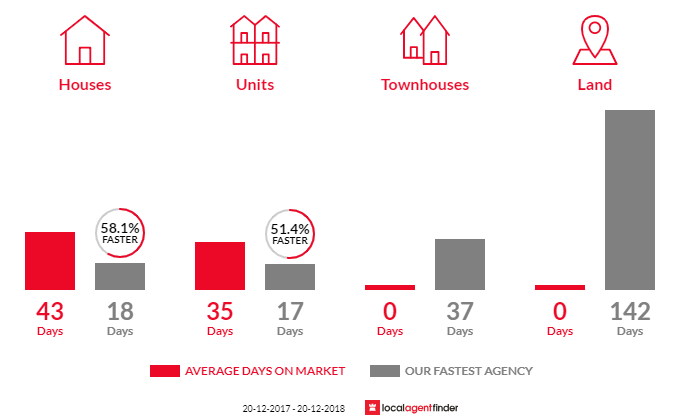 Average time to sell property in Double Bay, NSW 2028