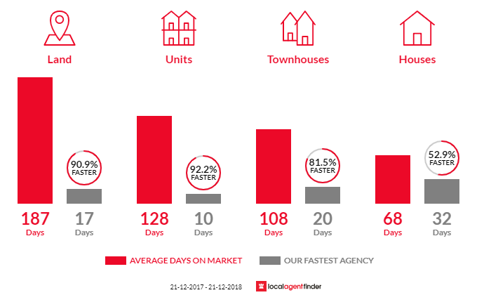 Average time to sell property in Doubleview, WA 6018
