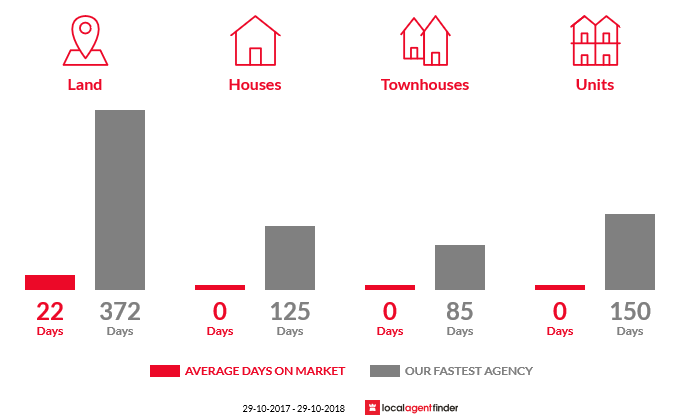 Average time to sell property in Douglas River, TAS 7215