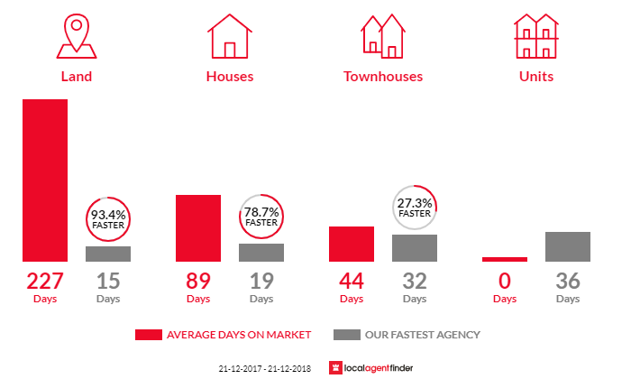 Average time to sell property in Dover Gardens, SA 5048
