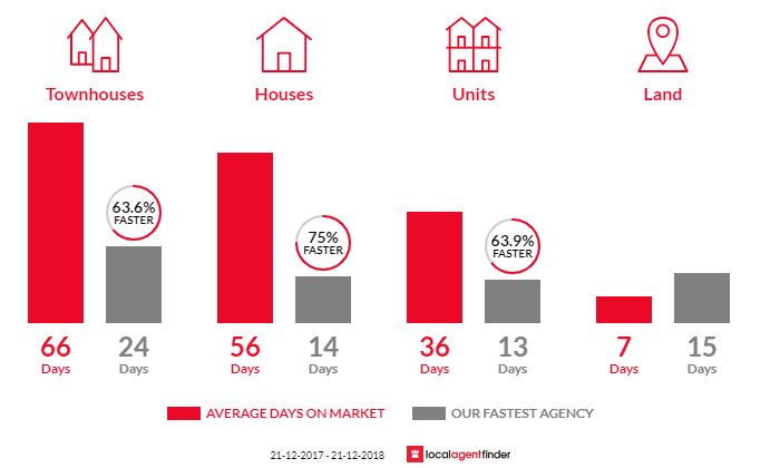 Average time to sell property in Doveton, VIC 3177