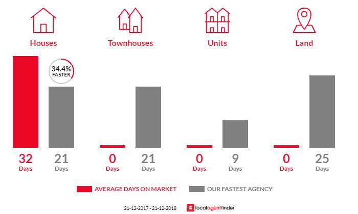 Average time to sell property in Dowsing Point, TAS 7010