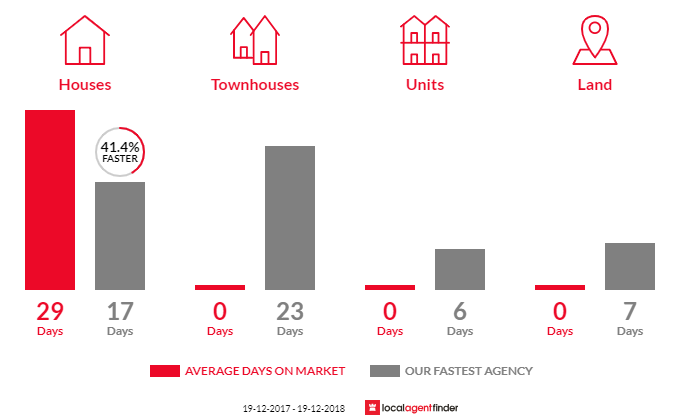 Average time to sell property in Doyalson, NSW 2262