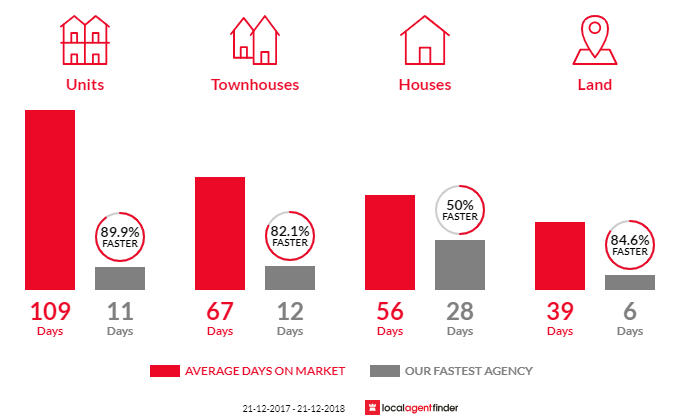 Average time to sell property in Dromana, VIC 3936