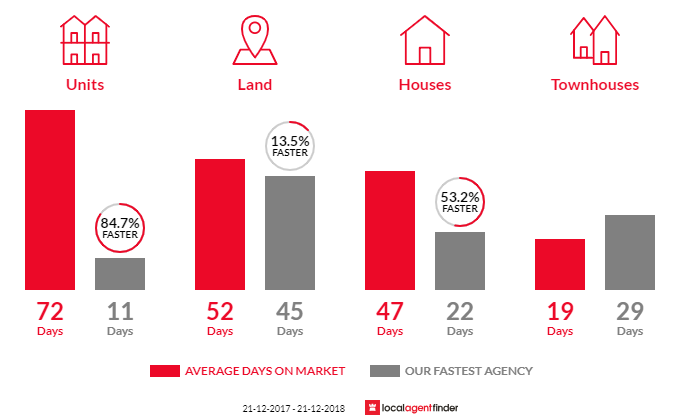 Average time to sell property in Drouin, VIC 3818