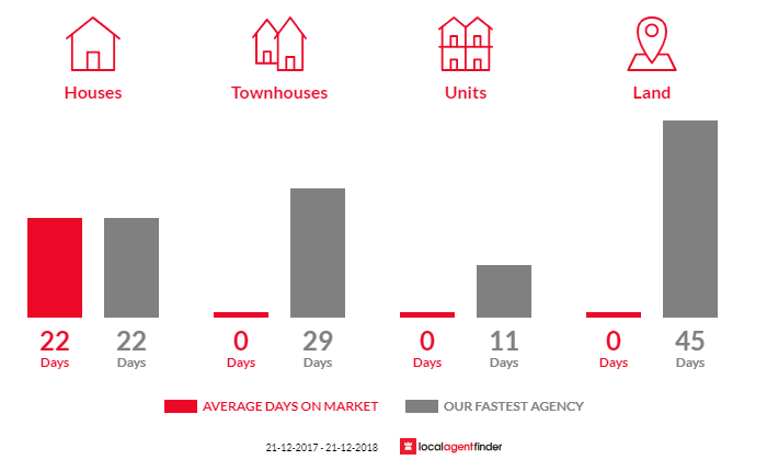 Average time to sell property in Drouin East, VIC 3818