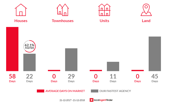 Average time to sell property in Drouin West, VIC 3818
