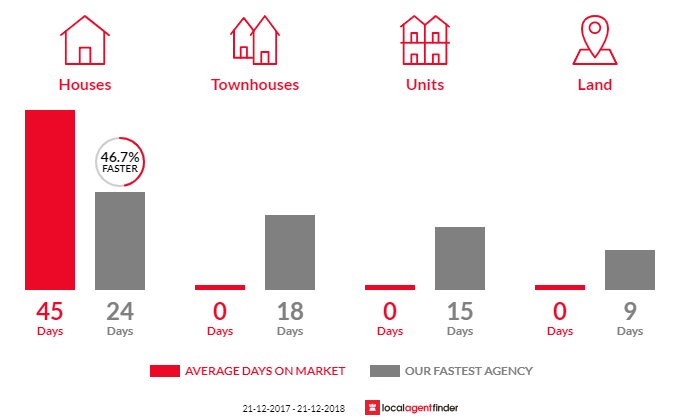 Average time to sell property in Drumcondra, VIC 3215
