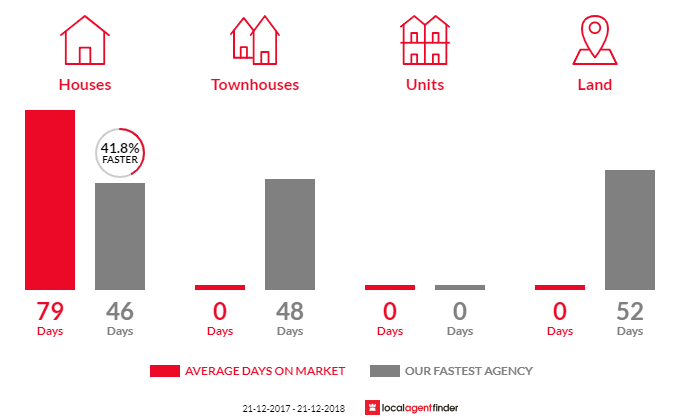 Average time to sell property in Drummond, VIC 3461