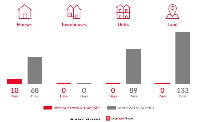 Average time to sell property in Drummond North, VIC 3446