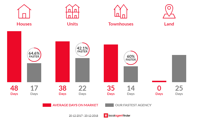 Average time to sell property in Drummoyne, NSW 2047