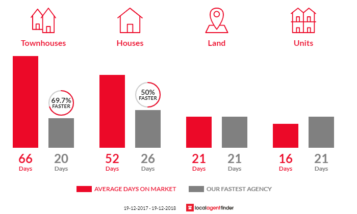 Average time to sell property in Dudley, NSW 2290